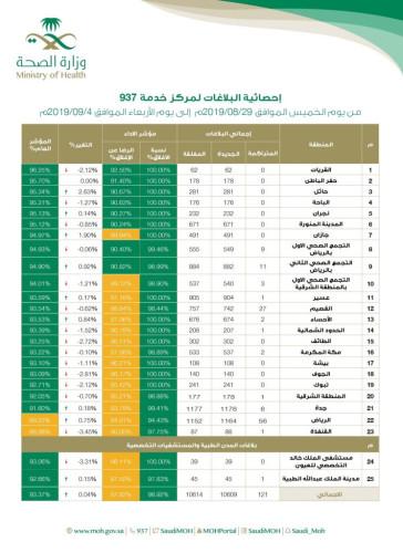 وزارة الصحة : تعلن إحصائية البلاغات المقدمة لمركز خدمة 937