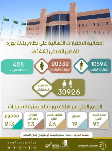 جامعة الجوف تنجز 428 اختباراً خلال الفصل الصيفي وتنهي تخريج 222 خريجاً وخريجة