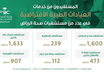 4964 مستفيدا من خِدْمات العيادات الافتراضية في مستشفيات صحة الرياض