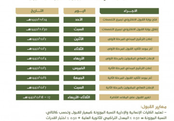 جامعة بيشة تفتح القبول للطلاب والطالبات في ٢٤ ذي القعدة المقبل