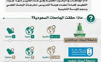 4 جامعات سعودية تتصدّر قائمة الجامعات الأفضل عالمياً والمراكز الأولى عربياً في تصنيف شنغهاي 2019 و2020