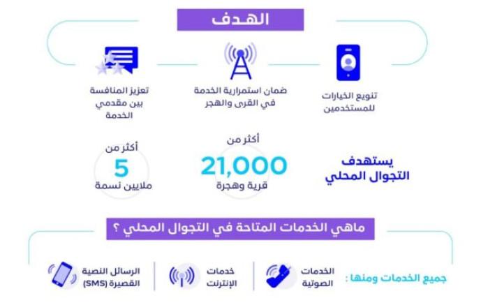 دون أي رسوم إضافية.. هيئة الاتصالات تطلق خدمة التجوال المحلي في القرى والهجر